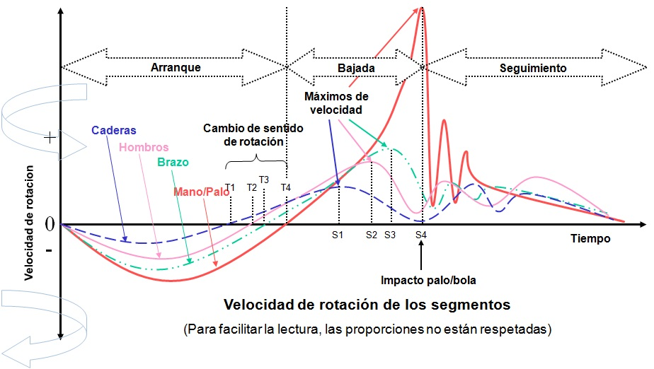 Segments Rotational Speed