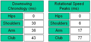 Result table for a good swing
